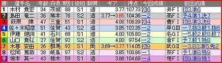 a.別府競輪10R