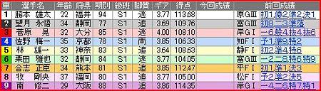 a.岐阜競輪10R